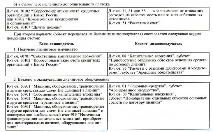 перевод долга лизингополучателя на третье лицо образец