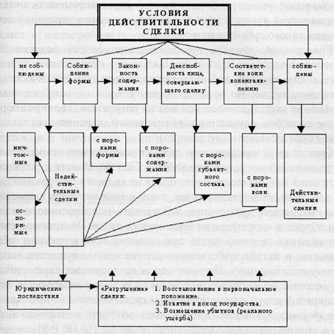 § 1. Общее понятие о векселе и операциях банков с векселями