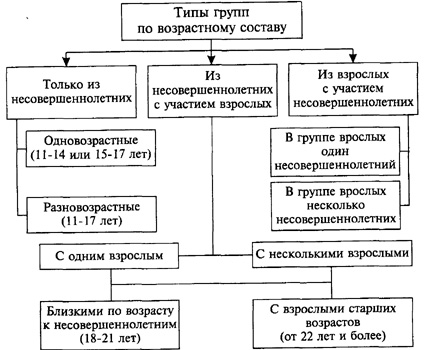 Структура и схема иту