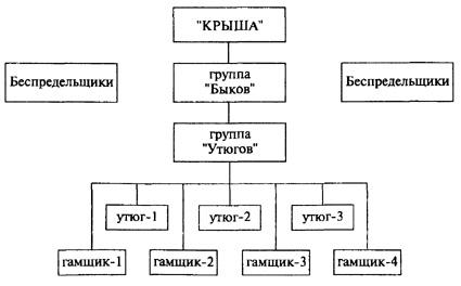 Схема преступного мира