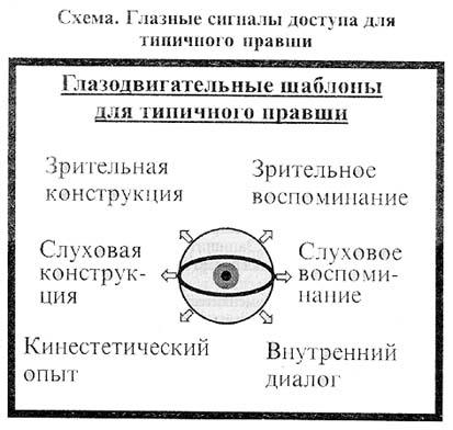 Глазные сигналы доступа